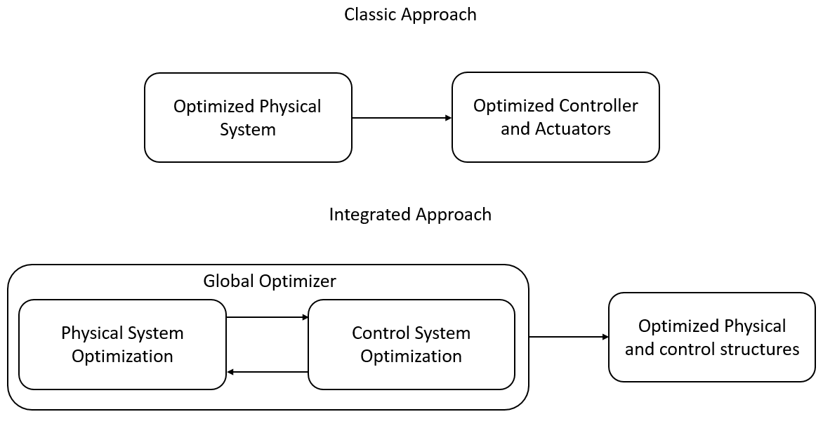 Integrated Optimal Control and Structure Design – ISAaC